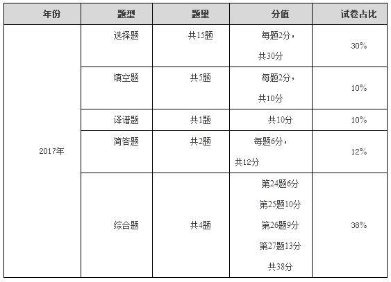 2020年湖北特岗教师笔试科目内容及难度分析(各科目汇总)