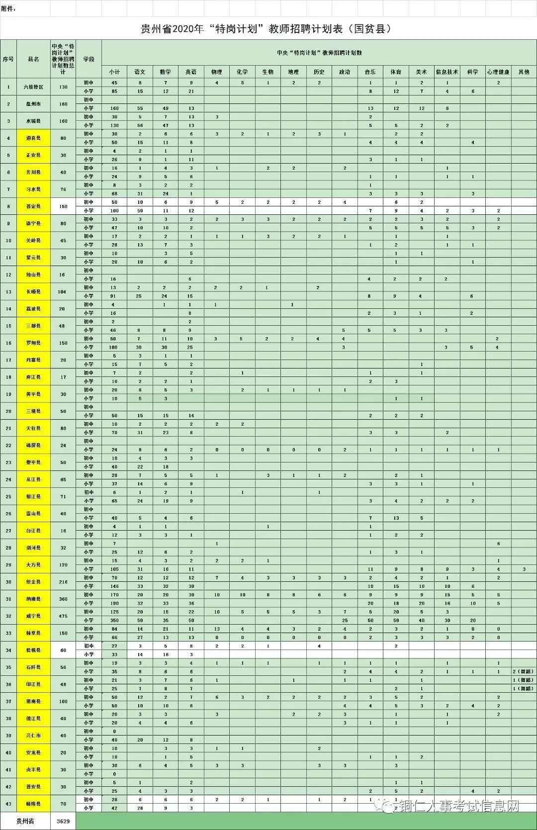 网传:2020年贵州特岗教师网职位表(