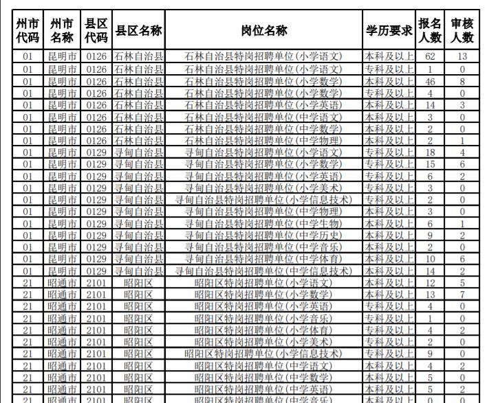 2020年云南特岗教师招聘考试岗位报名