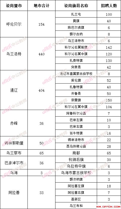 2021内蒙古特岗教师招聘1221人职位表分