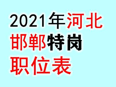 2021河北邯郸特岗教师招聘1318人职位表
