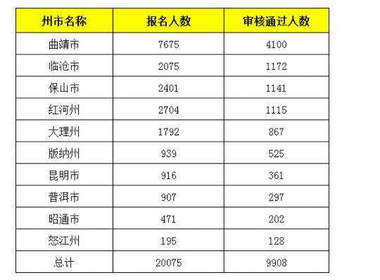 2021云南各地区特岗教师报名审核通过人数