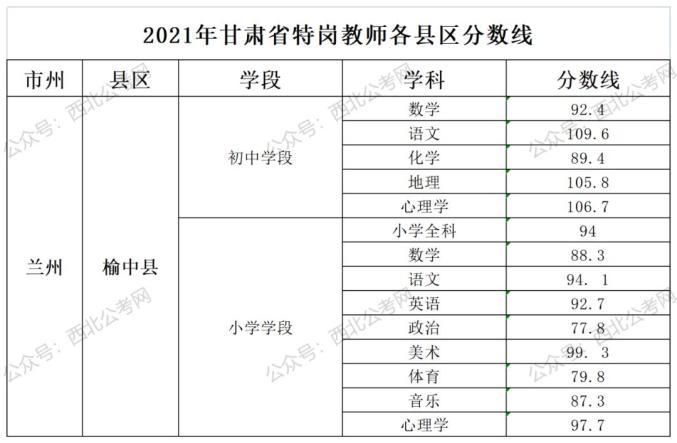 2021年甘肃省特岗教师各县区分数线发